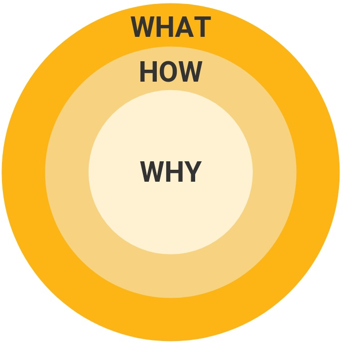 why+how+what.jpg