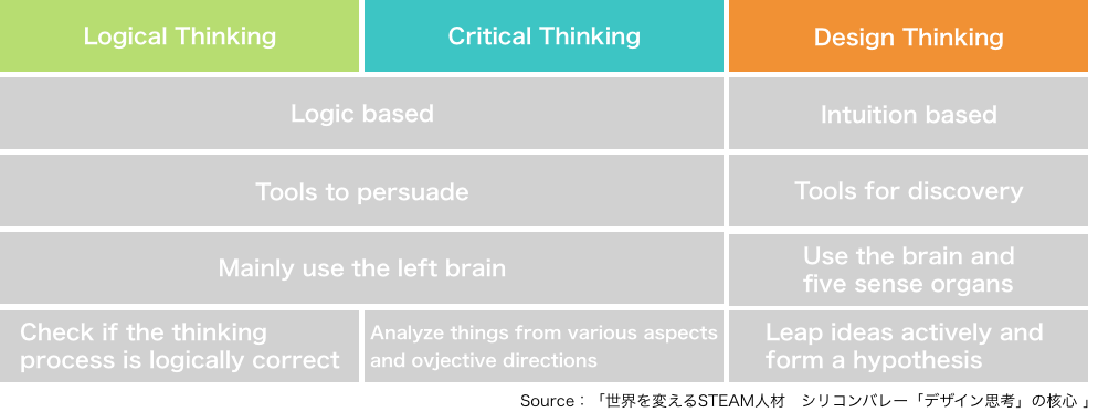 logicalthinkingvsdesignthinking_english.png