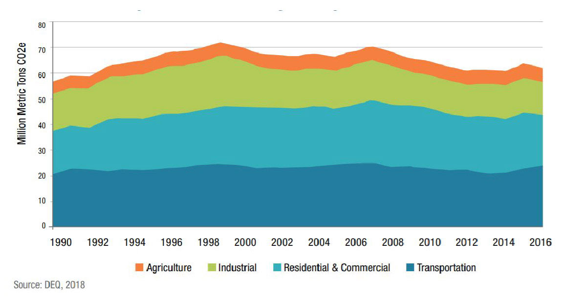 carbon emissions by sector in oregon