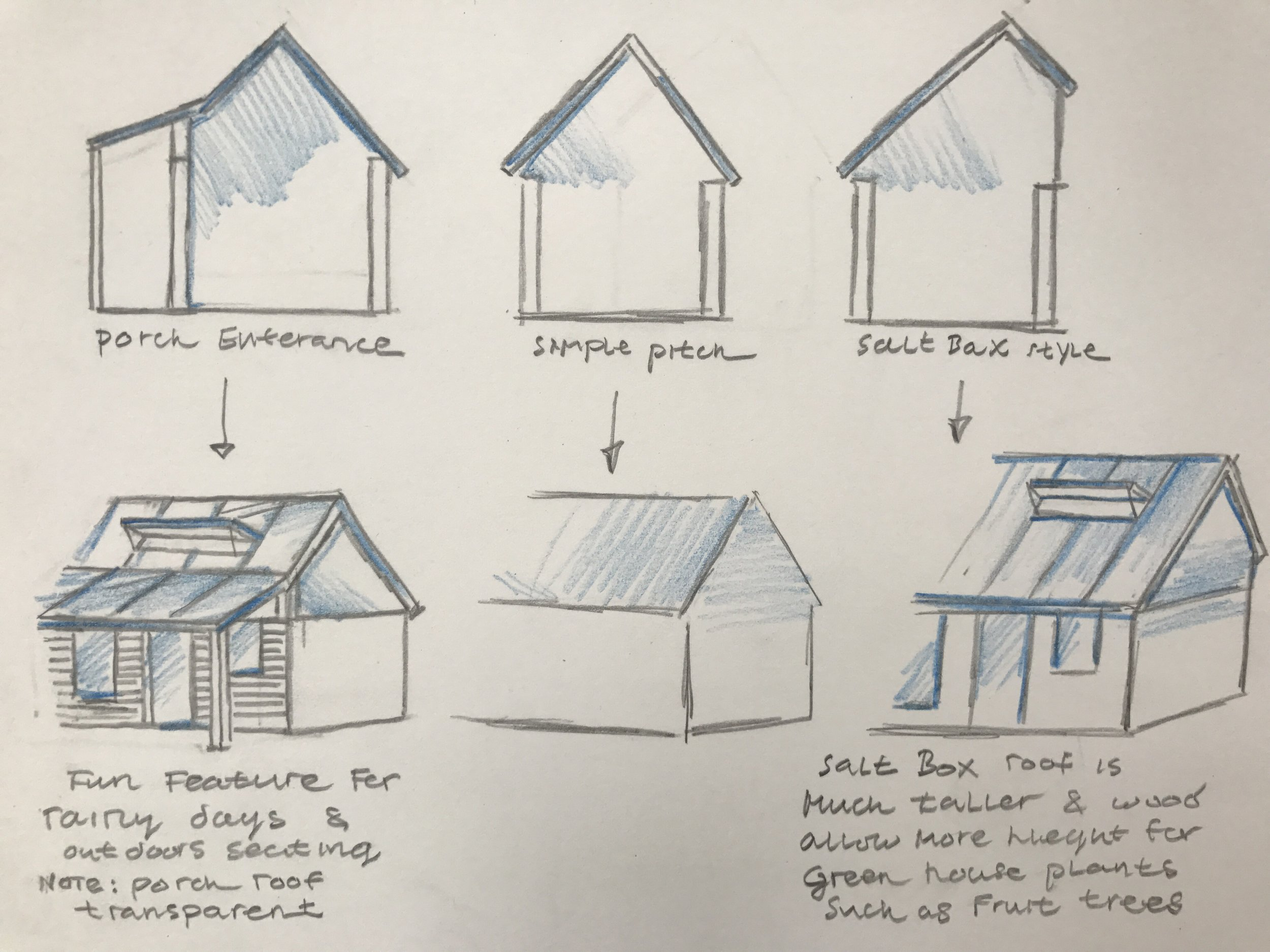 There are several roof styles to choose from. These three are the most traditional and efficient. On the left you can have a pitched roof which extends to create an overhang that can be used as a sheltered porch. This overhang could also be transparent to let light in while serving as a shelter from the rain. Then in the middle, a simple pitched roof which is timeless and the most cost effective. On the right side you have an ice box style frame which is taller than the other roofs and more of an L shape. This would create extra interior height for let's say a small fruit trees and or a greater aesthetic effect.