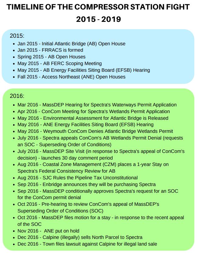 2015-2019 Timeline
