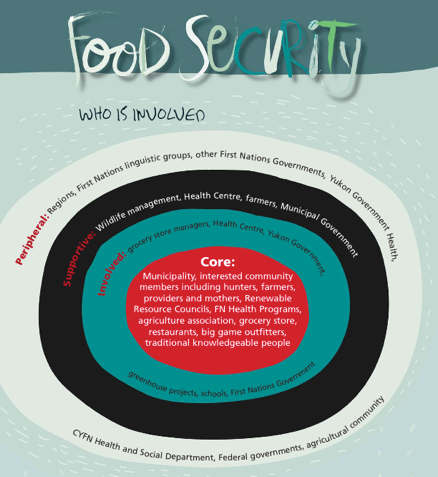 The image above is taken from the  Yukon First Nations Health Promotion Spring School 2007  report. Click on it to download to download just the Food Security section as a PDF-format excerpt from the report.