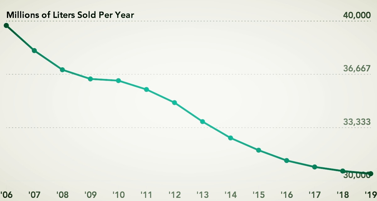 Soda consumption has fallen to a 30-year low. -