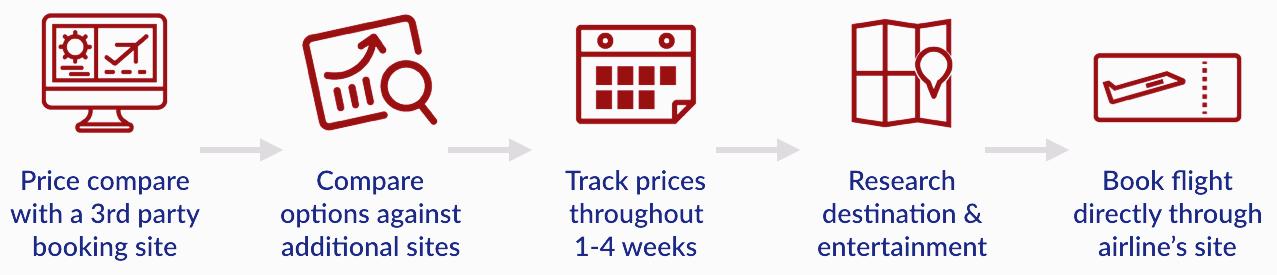 Current Consumer Journey: -