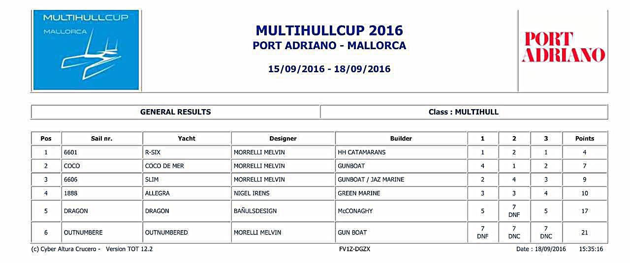 Multihulls Cup Win.jpg