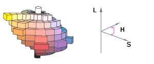 Contemporary Qualia Chart