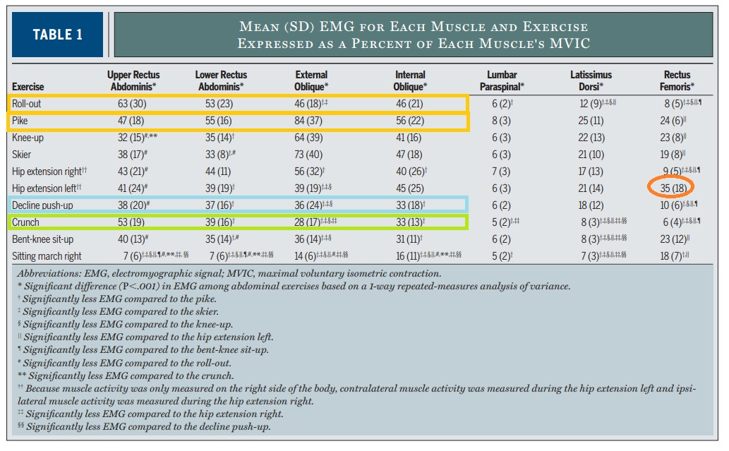 Percentage of maximal muscle activation per muscle for each exercise.