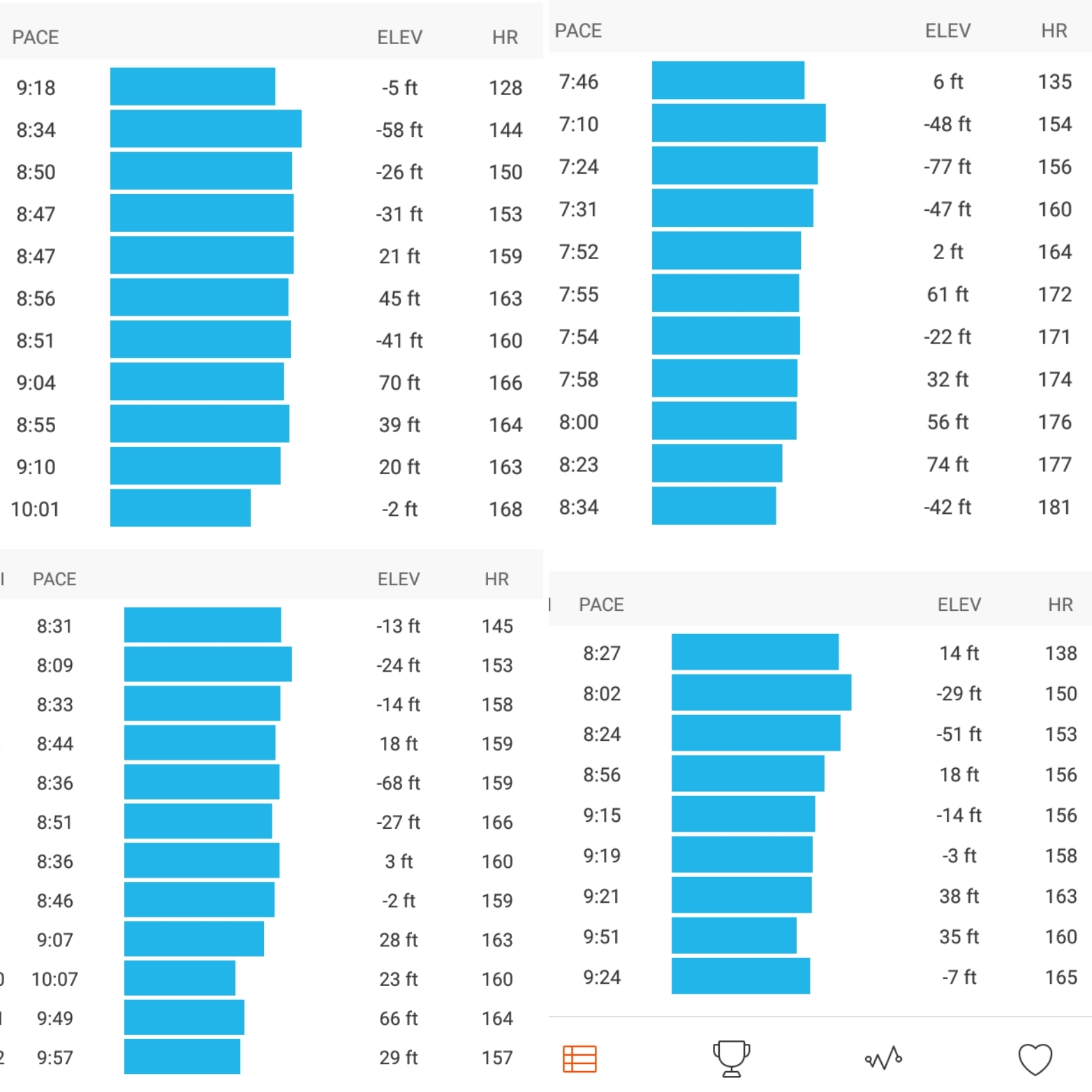HR and pace data from 4 different runs for this runner reveal the characteristic cardiac drift even when pace is near equal or slowing at the end. On the second run (top right), it's clear how HR into the 170s begins to force pace to decline. Without surprise, these were all days with temperatures over 90 degrees.