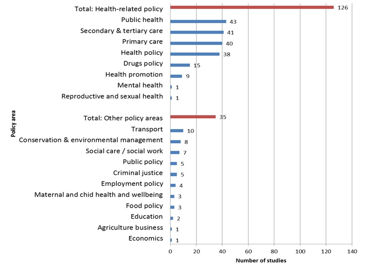 Source: A systematic review of barriers to and facilitators of the use of evidence by policymakers (2014)