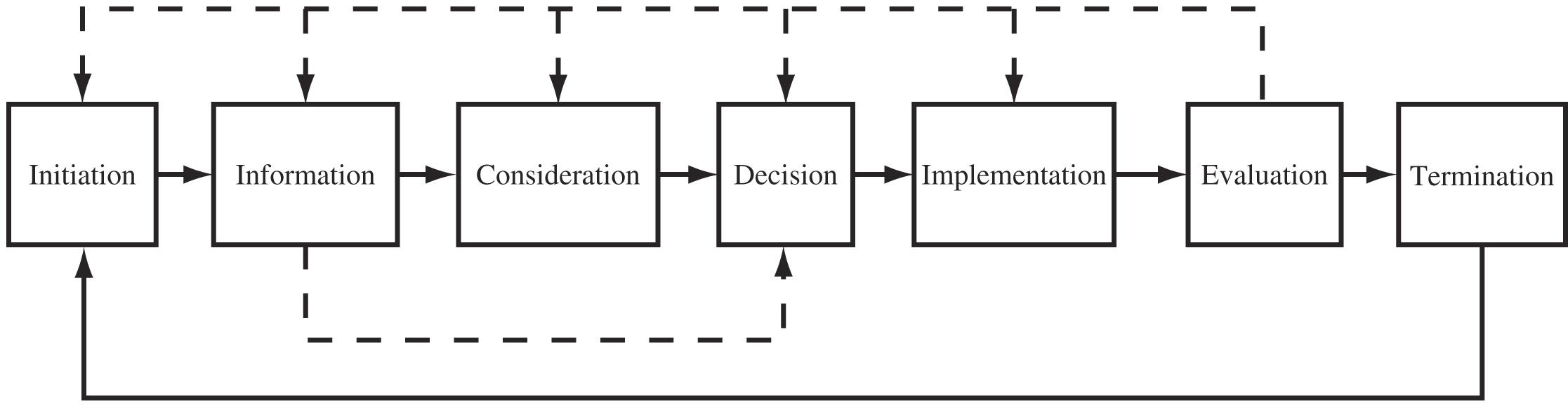 Linear Stages of Policy Process from the Rational Framework. Adapted from Policy Analysis: A Political and Organizational Perspective by William Jenkins (1978, p. 17) .