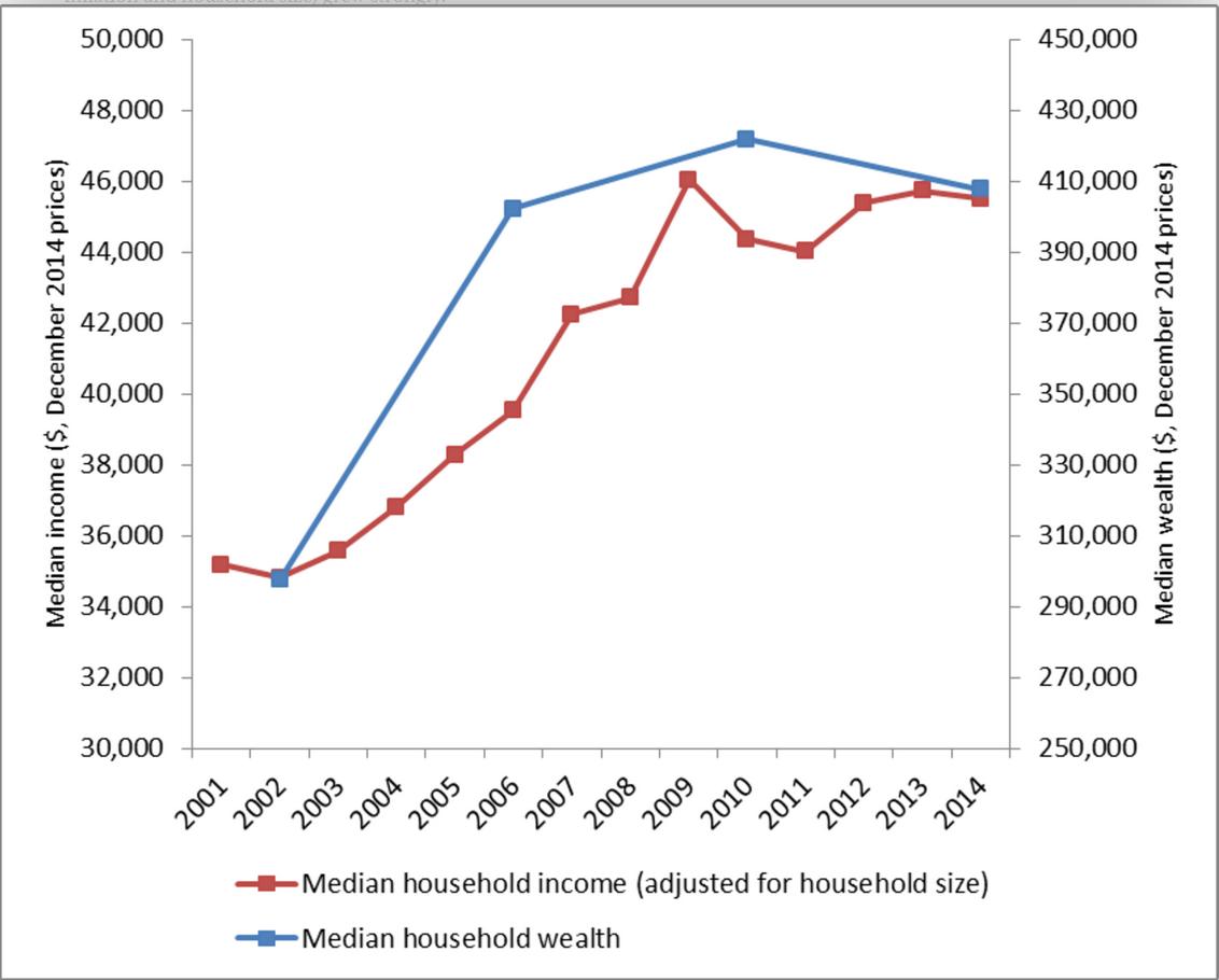Measures of average economic wellbeing of Australian households HILDA Survey, Release 14.0