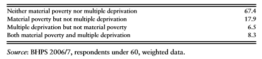 Four-way material poverty and multiple deprivation classification (%)