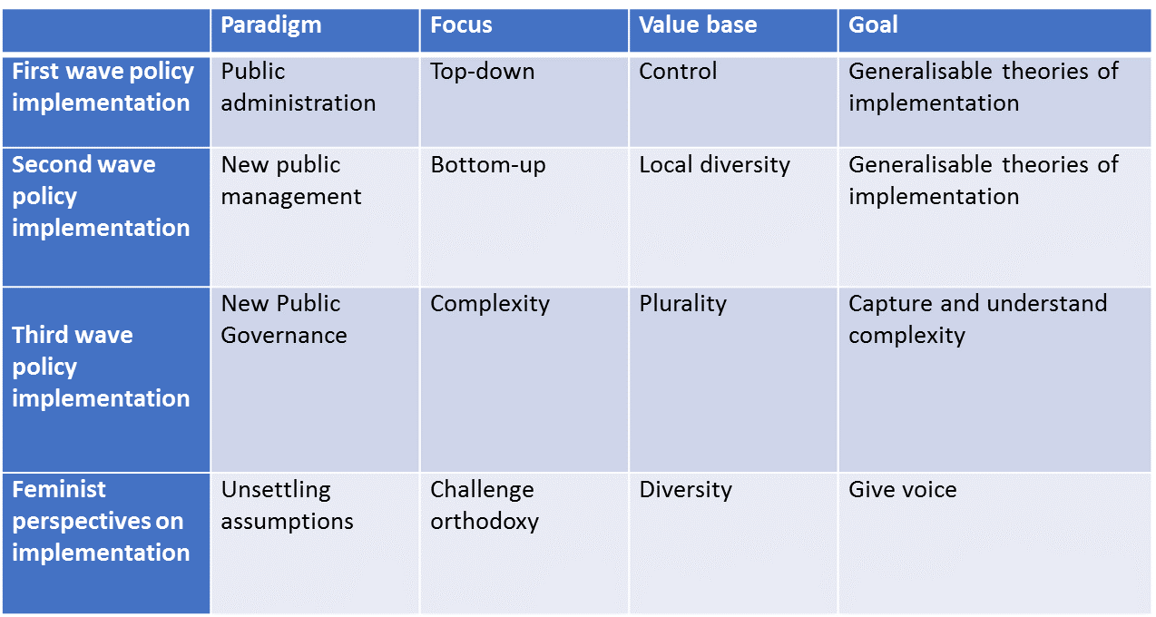 Table 1:Approaches to policy implementation