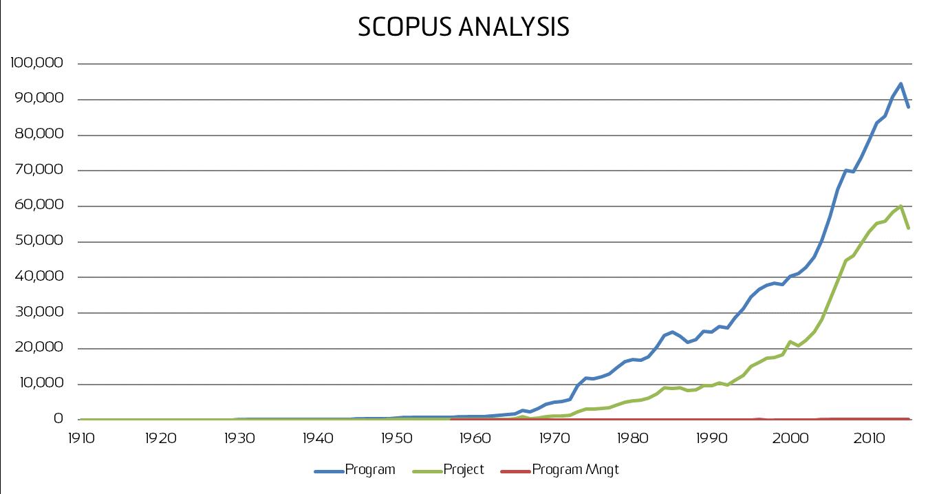 Figure      SEQ Figure \* ARABIC    2      : Comparison of usage of terms over time