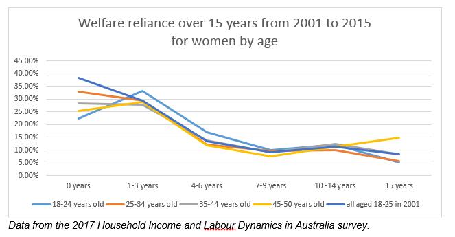 Welfare reliance women 0917.png