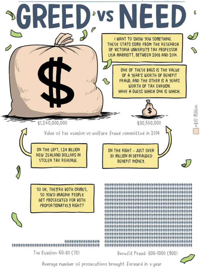 A portion of  'Greed vs Need'  at Pencilsword, drawn by Toby Morris.