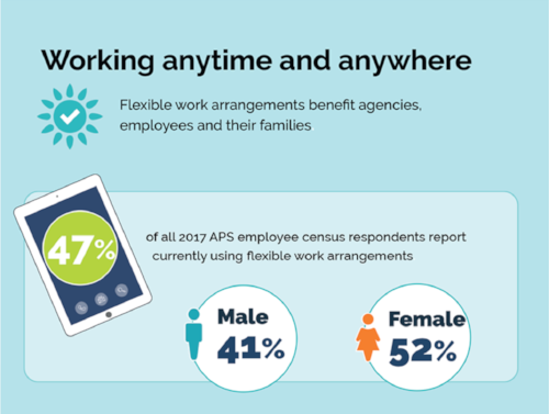 Flexible working is on the rise. Source: APSC,  State of the Service 2017  .
