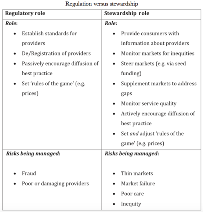 Source:Carey, G, Dickinson, H, Malbon, E & Reeders, D 2018, 'The Vexed Question of Market Stewardship in the Public Sector: Examining Equity and the Social Contract through the Australian National Disability Insurance Scheme',  Social Policy & Administration , vol. 52, no. 1, pp. 387-407.