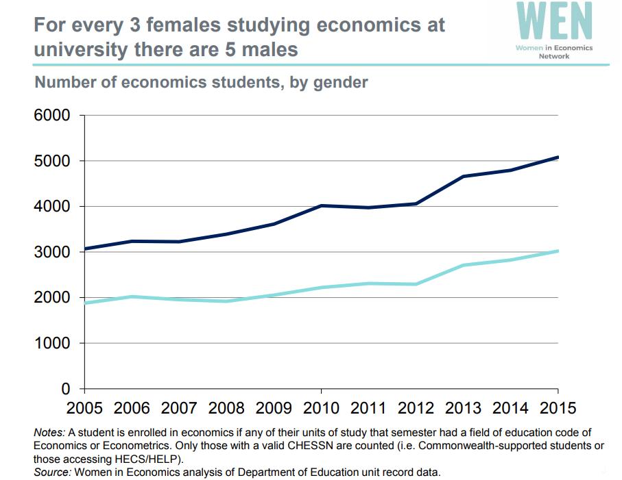 women studying economics 0518.png