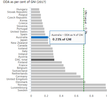 Figure 1: Australian OECD ranking in aid budget as a per cent of GNI.  Source: ODA .