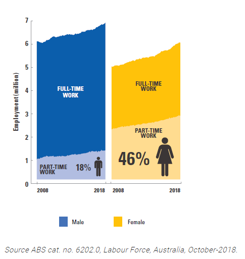 More flexibility in parental leave options could assist with increasing the workforce participation of women.  Graphic credit: Women's Economic Security Statement.