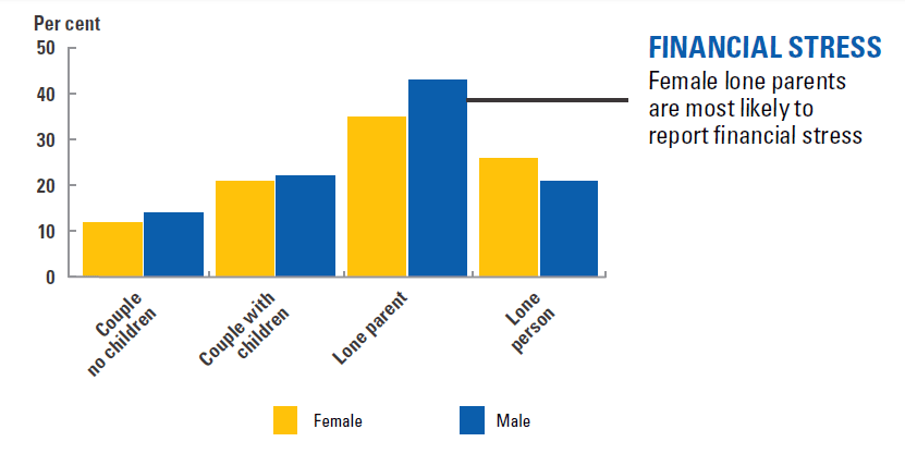 The household type most likely to experience financial stress are those headed by single mothers.  Graphic credit: Women's Economic Security Statement.