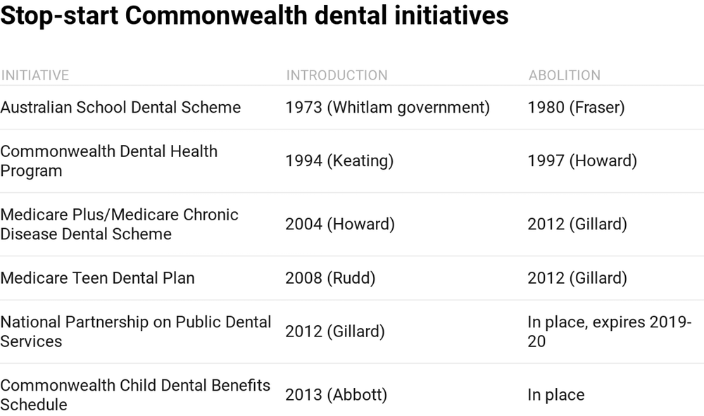 Note: There have been three National Partnership Agreements: 'Treating More Public Dental Patients' (1 January 2013-30 June 2015); 'Adult Public Dental Services' (1 July 2015-31 December 2016); and 'Public Dental Services for Adults' (1 January 2017-30 June 2019). The CDBS commenced under the Abbott government but was developed and legislated by the Gillard government. Grattan Institute