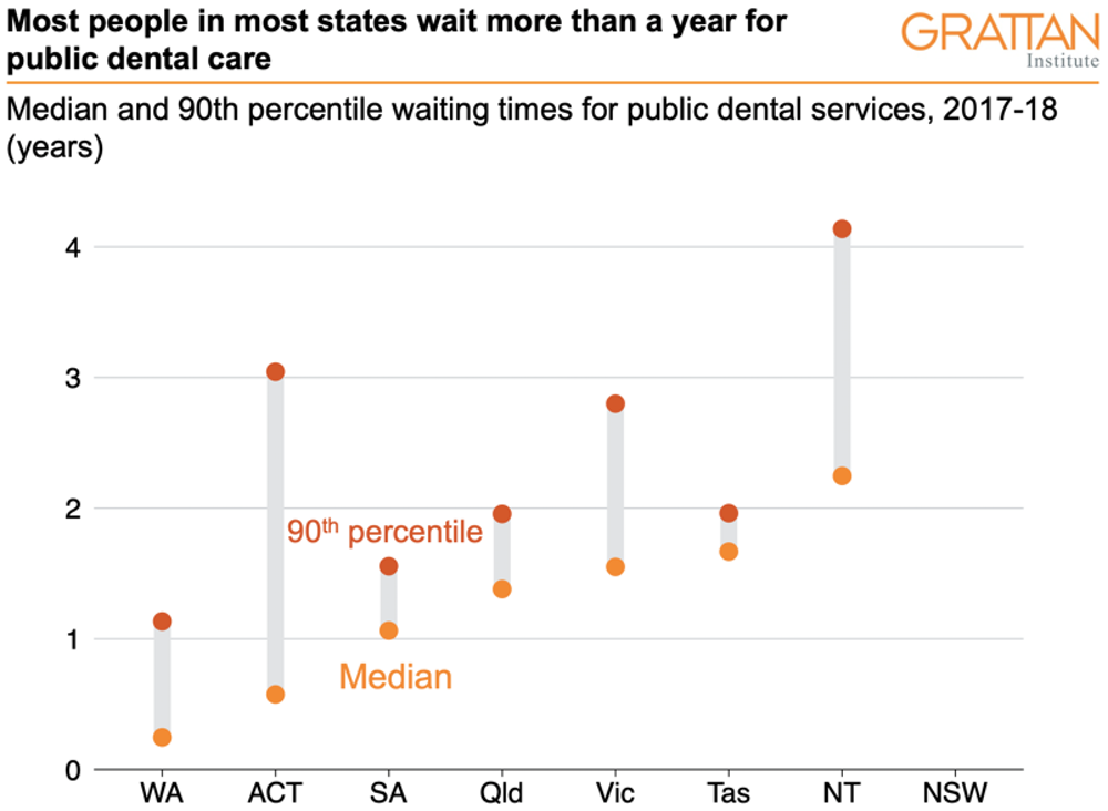 Notes: NSW did not provide data; that state's system of triage, prioritisation and waitlist management differs from other states. Different criteria for patient classification and measurement between states make direct comparisons unreliable. Victoria's data are for 2015-16. NT's data were not published due to quality concerns. The figures refer to the time between going on the waiting list and receiving an offer of public dental care. Productivity Commission 2019/Grattan Institute