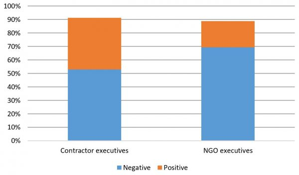 Are aid facilities having a positive or negative impact on aid effectiveness?
