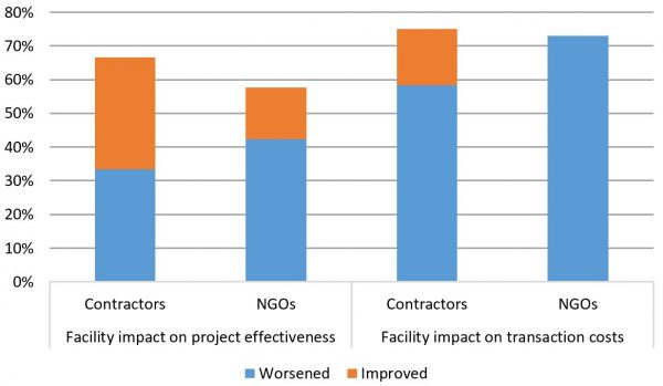 The impact of facilities on projects (according to those who are funded by them)