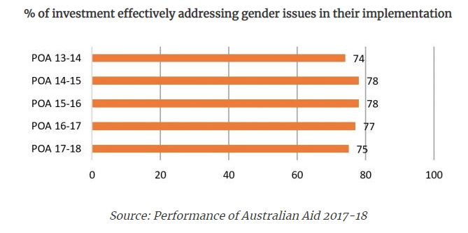 International aid gender budget 2019.png