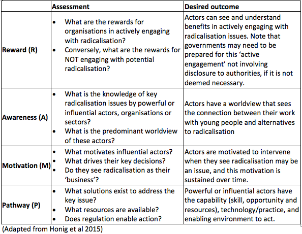 Applying the RAMP framework to community organisations working with radicalisation