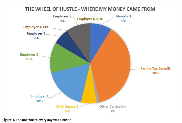 Wheel of hustle J McLaren 0619.png