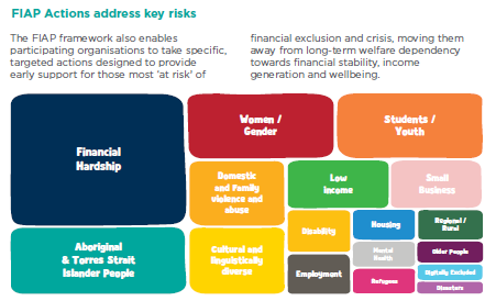 FIAP framework to address key issues that contribute to financial exclusion. Image: FIAP