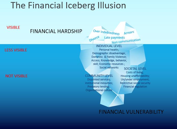 The Financial Iceberg