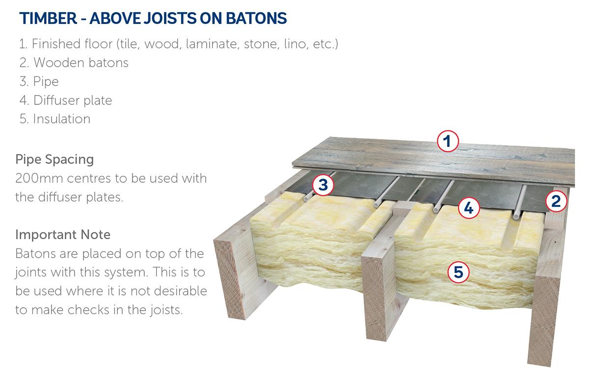Timber - Above Joists On Batons.jpeg