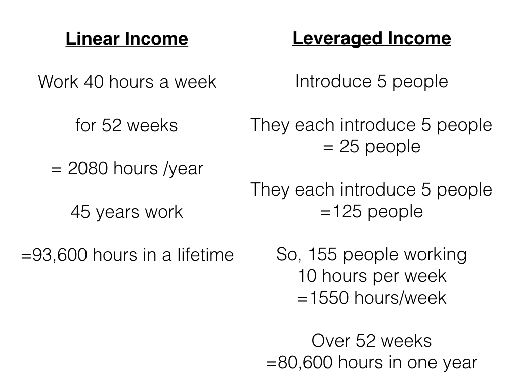 Figure 2. Example of Linear vs Leveraged Income
