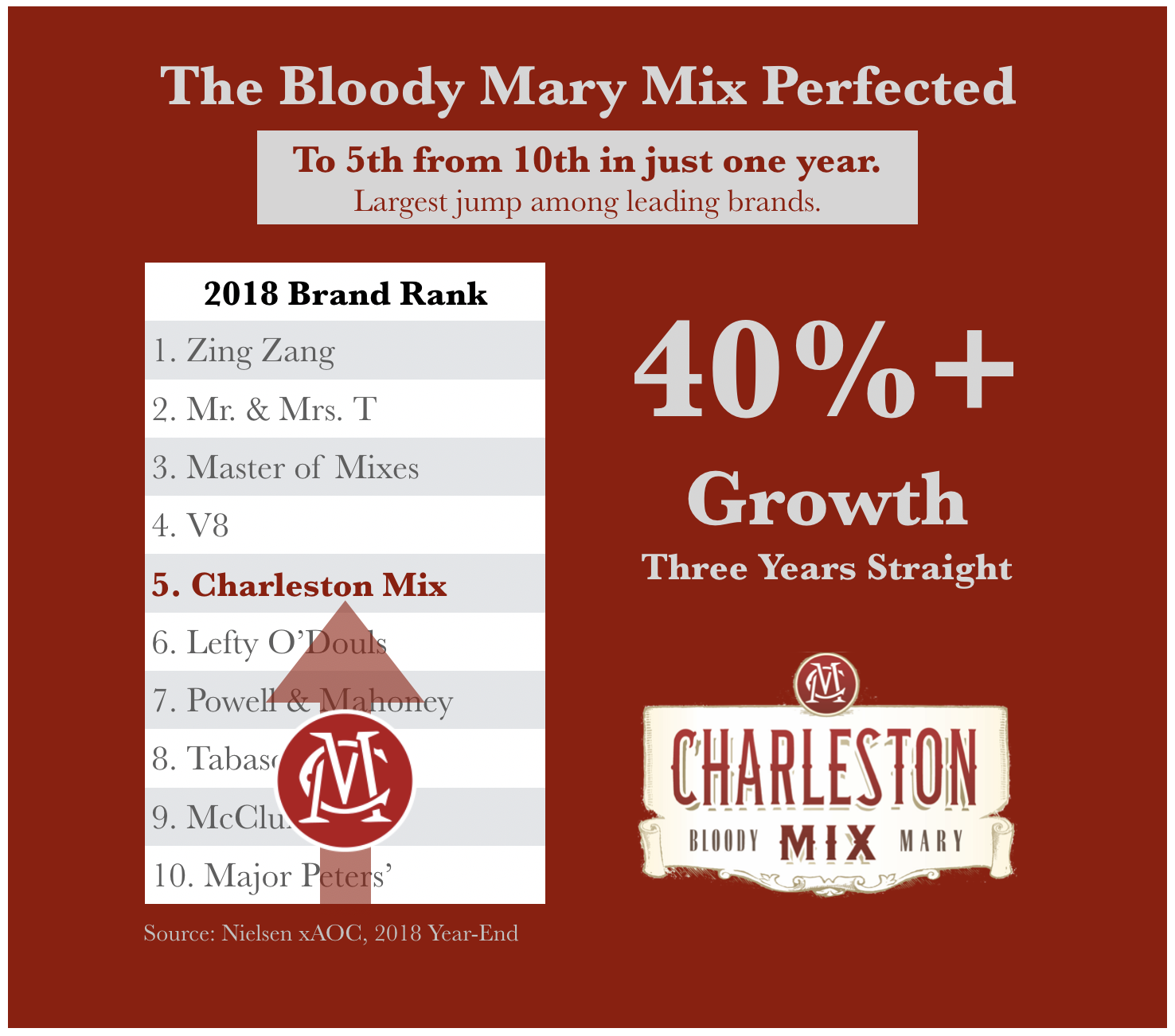 Helped grow Charleston Mix into the leading craft bloody mary in the country.