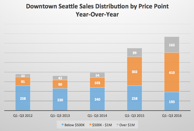 Above: The demand for more attainable price points in downtown Seattle has diminished the supply of homes priced below $500,000 while developers struggle to deliver new homes in this attractive price range.