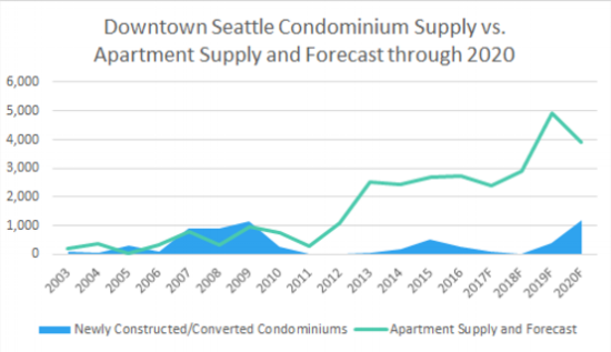 The graph above illustrates the overwhelming preference of developers to build new apartments for rent instead of condominiums for sale for the current decade – just 6-percent of the new supply is offered for purchase.