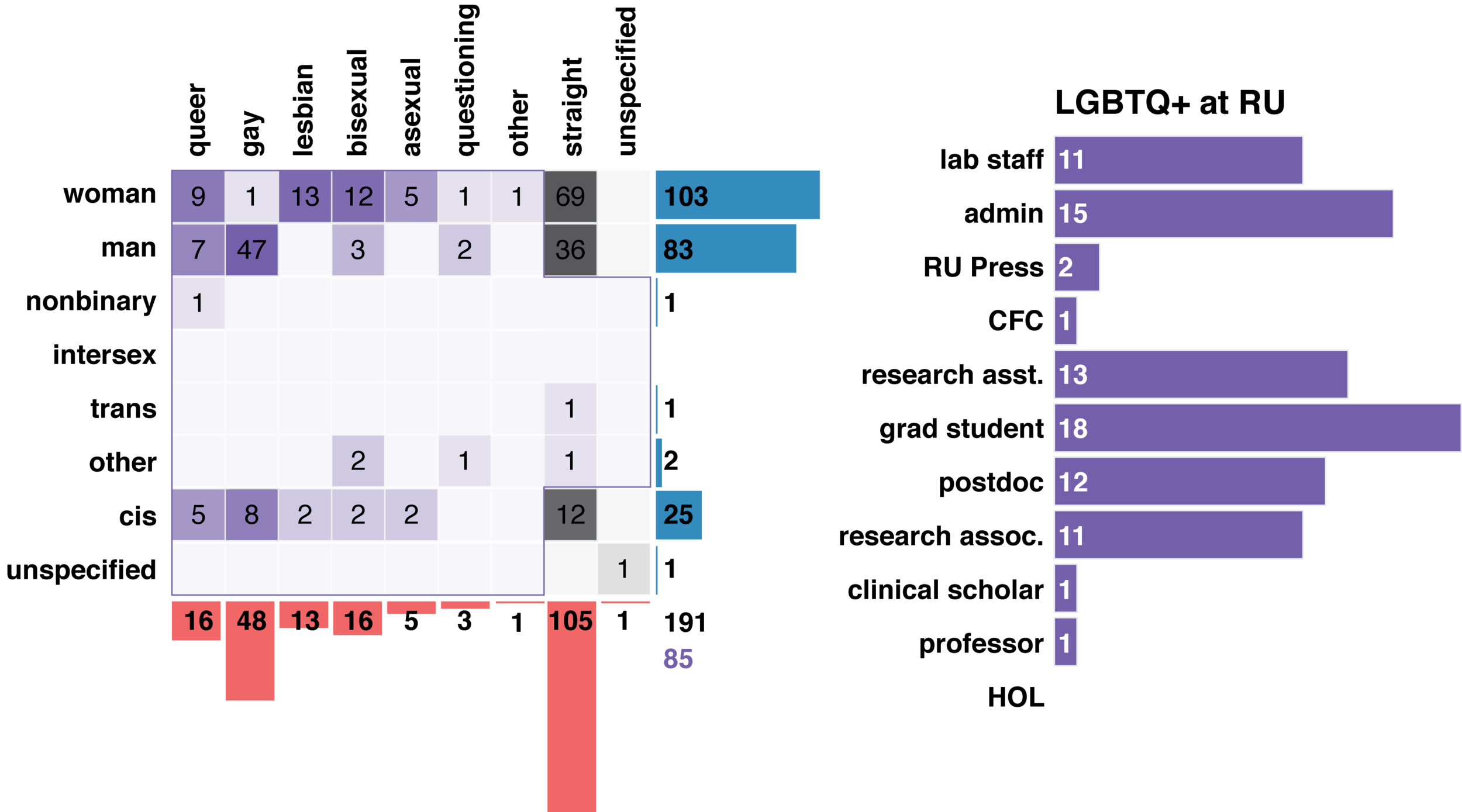 Figure 1: Demographics of survey respondents.  Left , gender (horizontal) and sexual (vertical) identities. Each respondent could check multiple boxes for each. Numbers indicate respondents identified with each category. PRISM's constituency is colored in purple. Bottom right are total numbers of all respondents (black) and LGBTQ+ respondents (purple).  Right , job titles of LGBTQ+ respondents at Rockefeller.