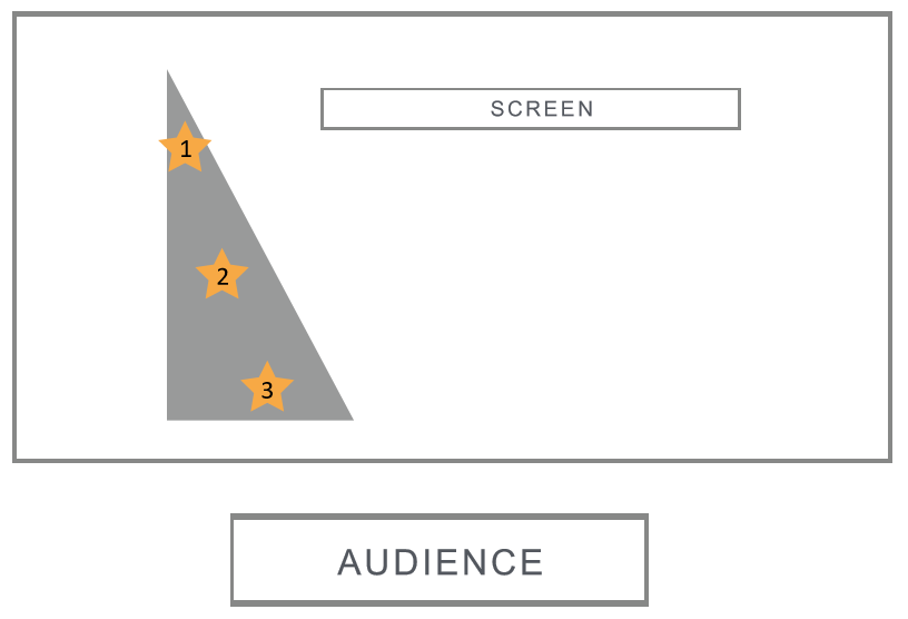 The Speaker's Triangle – Use the stage more effectively by standing in one of these three spots, based on the type of material you're presenting.