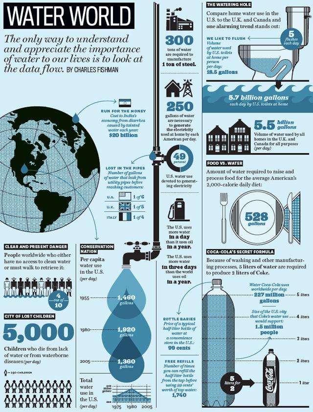 Water usage infographic 2.jpg