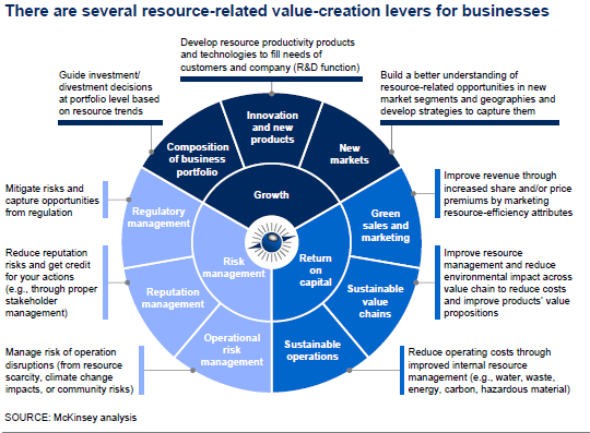 opportunity - Resource related value creation levers for business - McKinsey.PNG