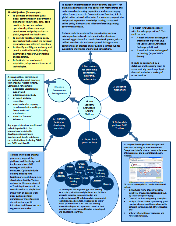 opportunity - Green Economy Knowledge Sharing Platform.PNG
