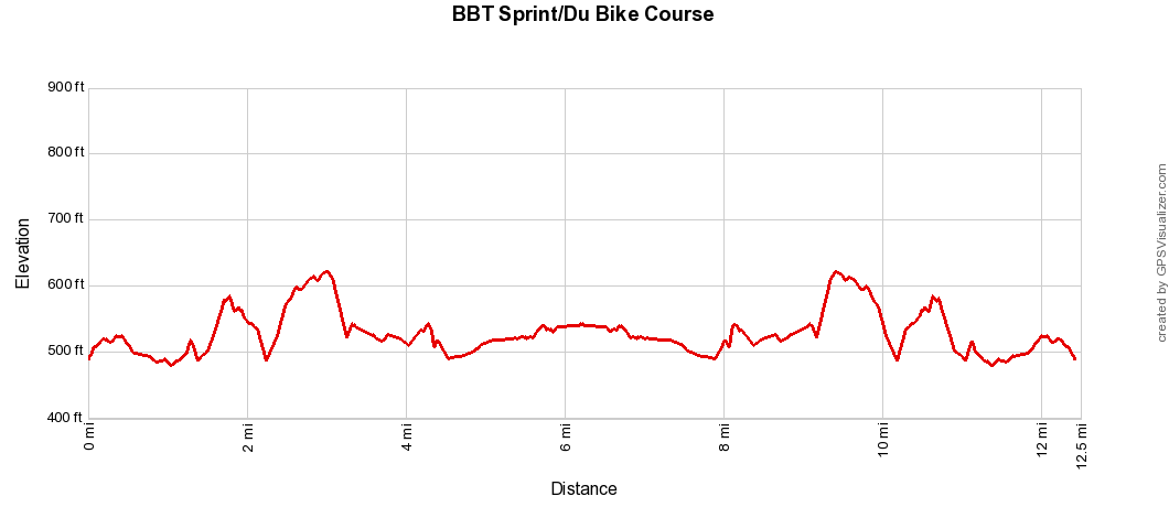 BBT Sprint-Du Elevation Profile.png
