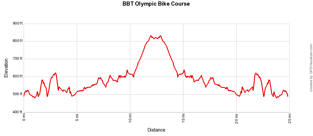 BBT Olympic Bike Elevation Profile.png