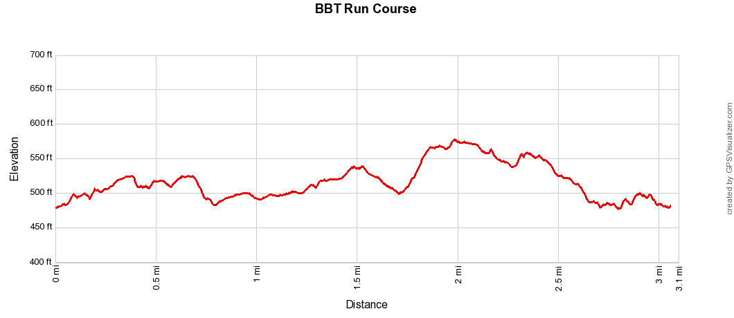 BBT Run Elevation Profile.png