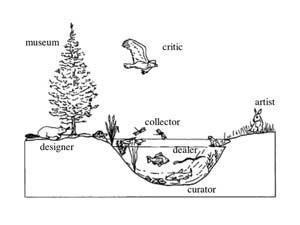 7 Walk the Talk: the politics of artists who write: MARK TITMARSH   Mark Titmarsh, 'art landscape' diagram, undated; image courtesy the artist