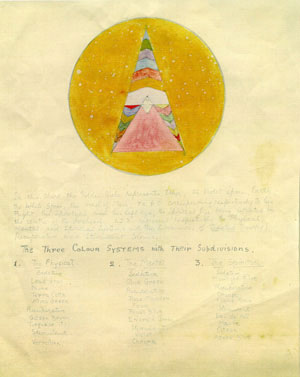 7 A fourth-dimensional emotion: JENNY MCFARLANE   Grace Cossington Smith, Hand-drawn copy of Beatrice Irwin, Chart of 'The Three Colour Systems with Their Subdivisions' (in New Science of Colour, 1916), 1924, pencil, watercolour and ink. Courtesy of the Estate of Grace Cossington Smith
